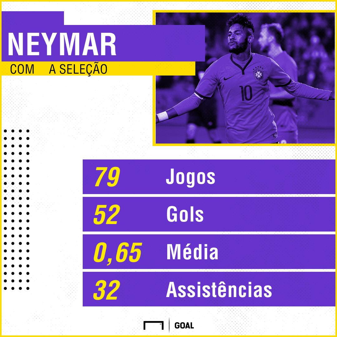 Neymar faz gol impressionante em treino da Seleção Brasileira; assista o vídeo