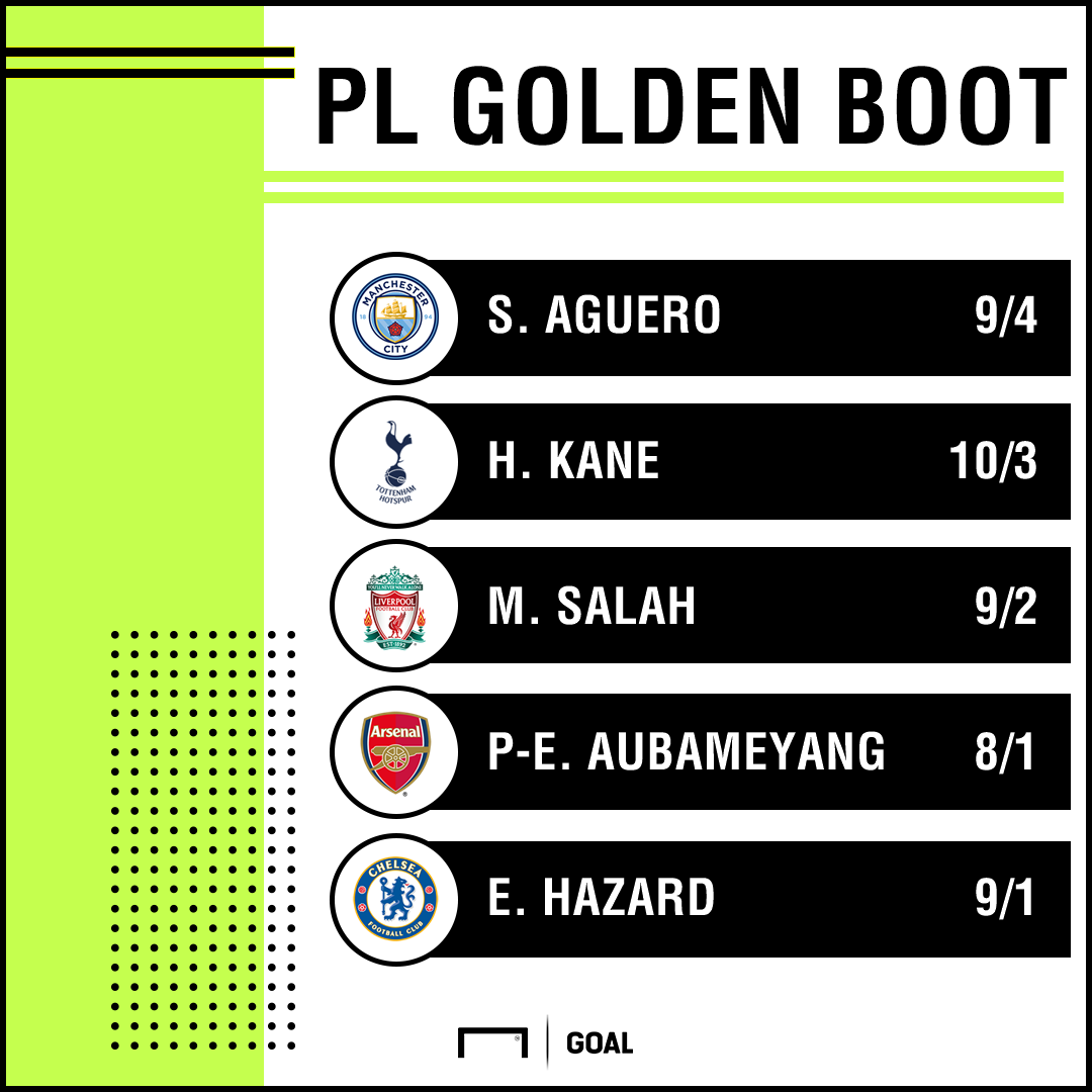 Top scorer odds graphic