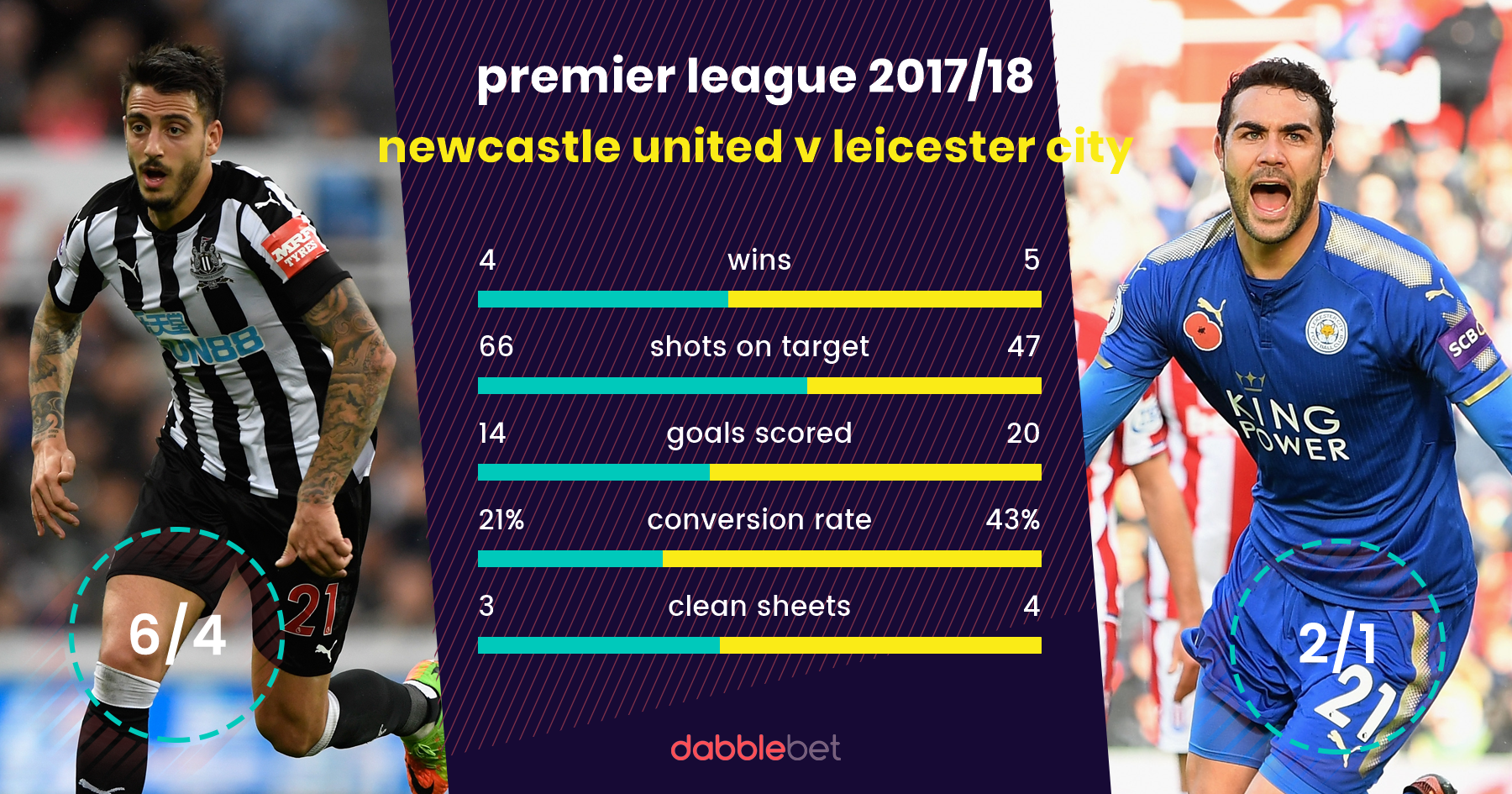 Newcastle Leicester graphic