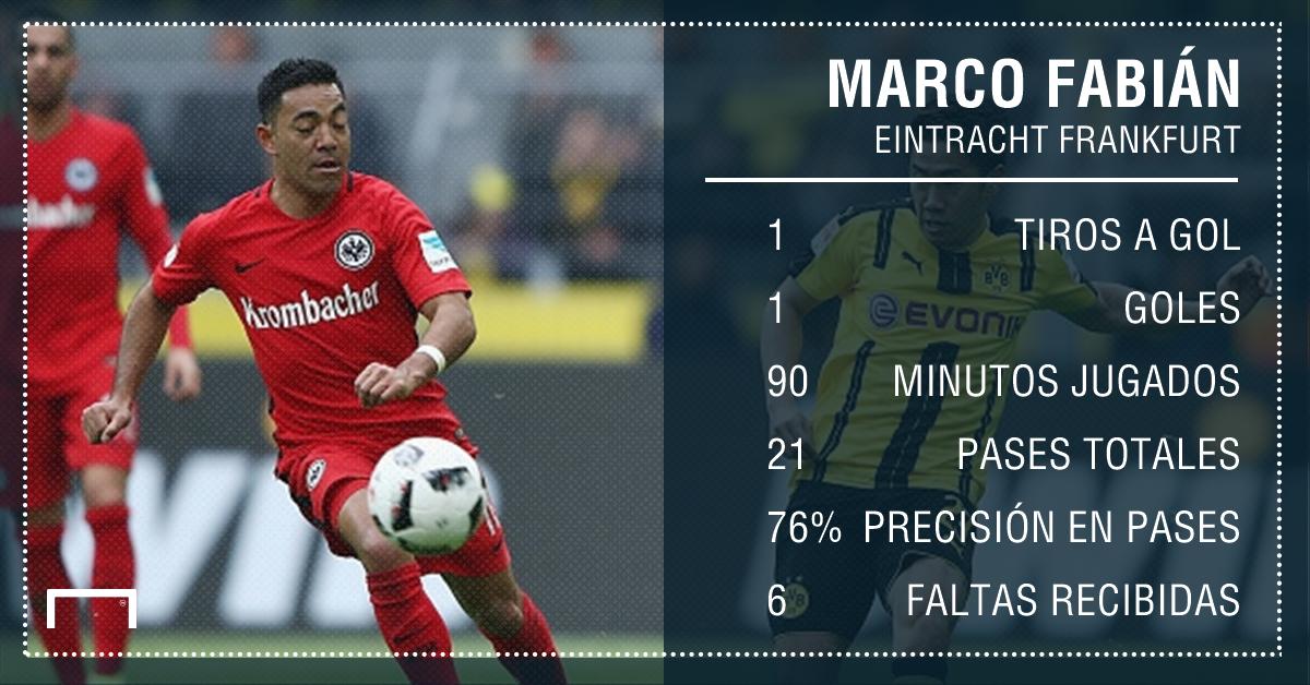Marco Fabian Estadisticas Bundesliga Eintrach Borussia
