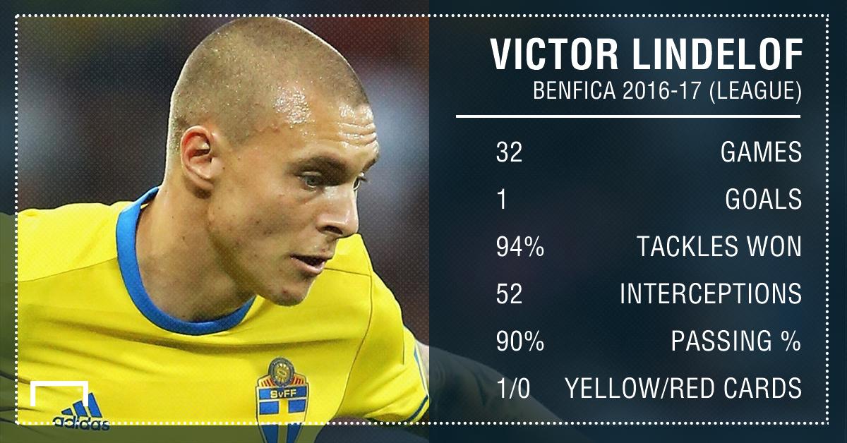 Victor Lindelof Benfica stats