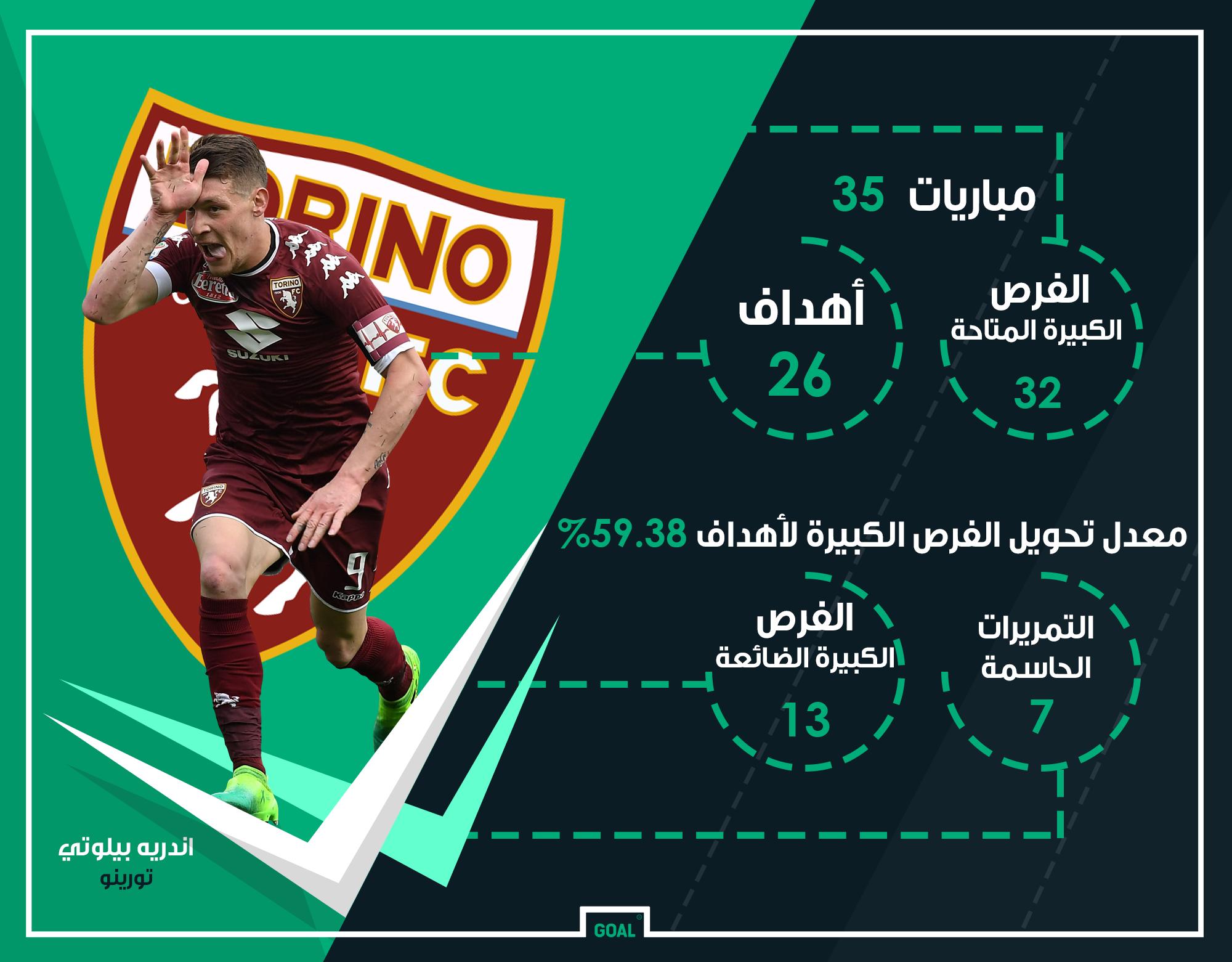 GFX AR Andrea Belotti Torino 2016-17 Stats