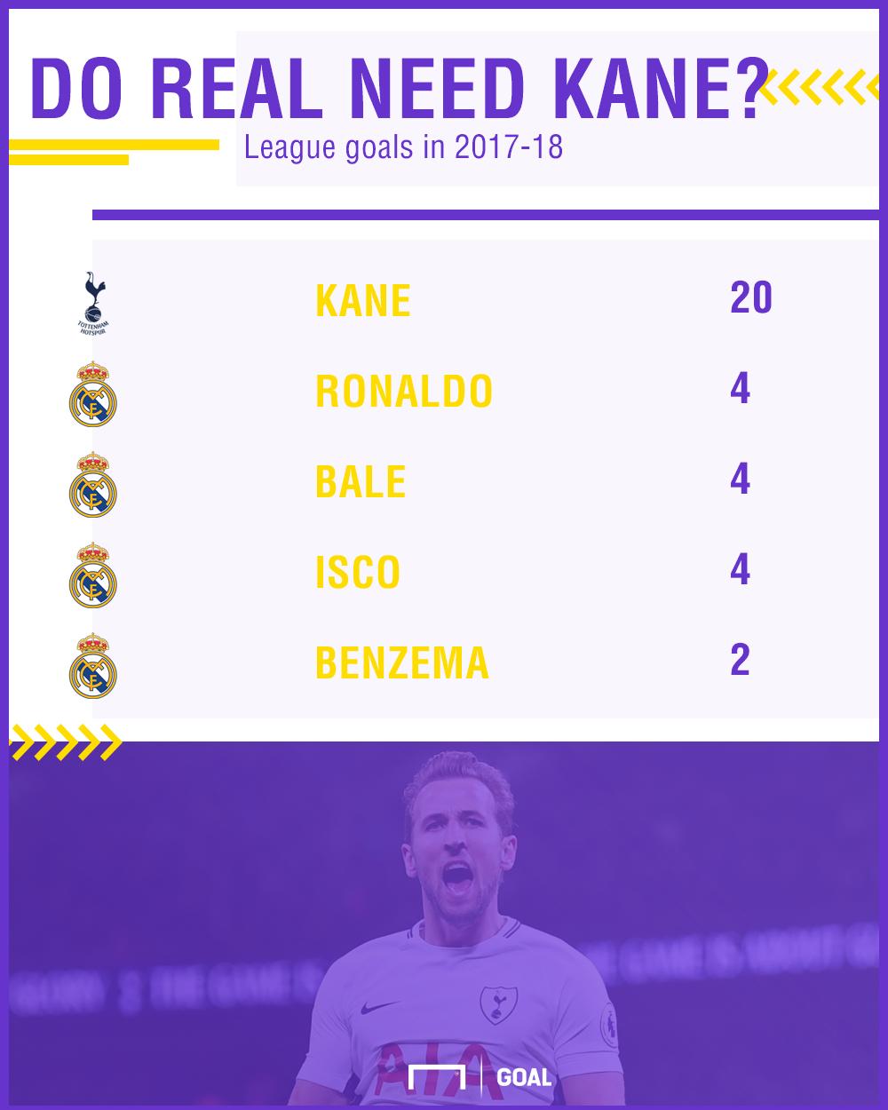 Harry Kane Real Scorers PS