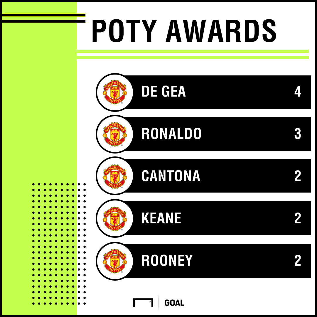 Manchester United Player of the Year