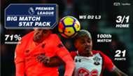 Liverpool Southampton SportPesa
