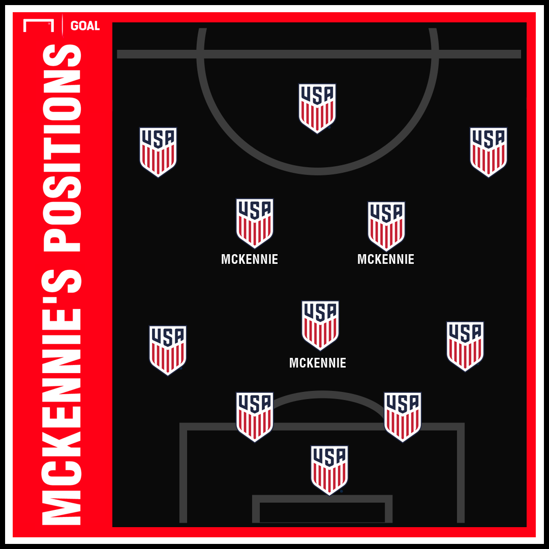 GFX Weston McKennie Positions 03122019
