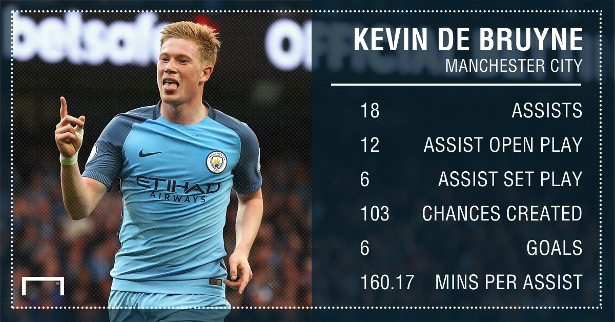 Kevin De Bruyne Manchester City assists 16 17
