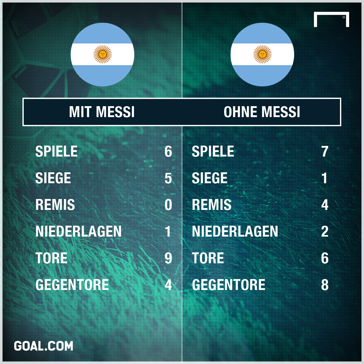 GFX Stats Messi Argentina German