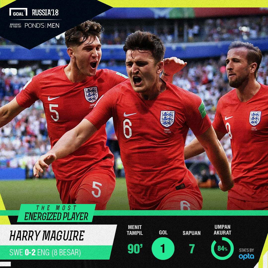 Most Energized Player Swedia vs Inggris Harry Maguire