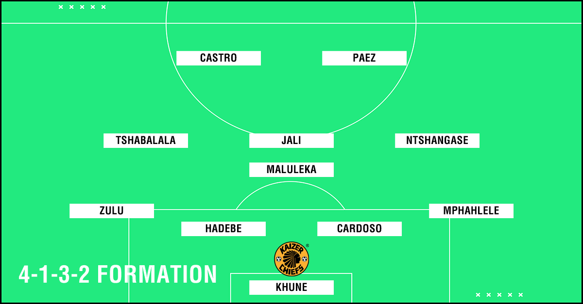 Jali Chiefs formation PS