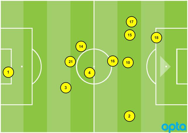 USA 3-5-2 vs. Venezuela