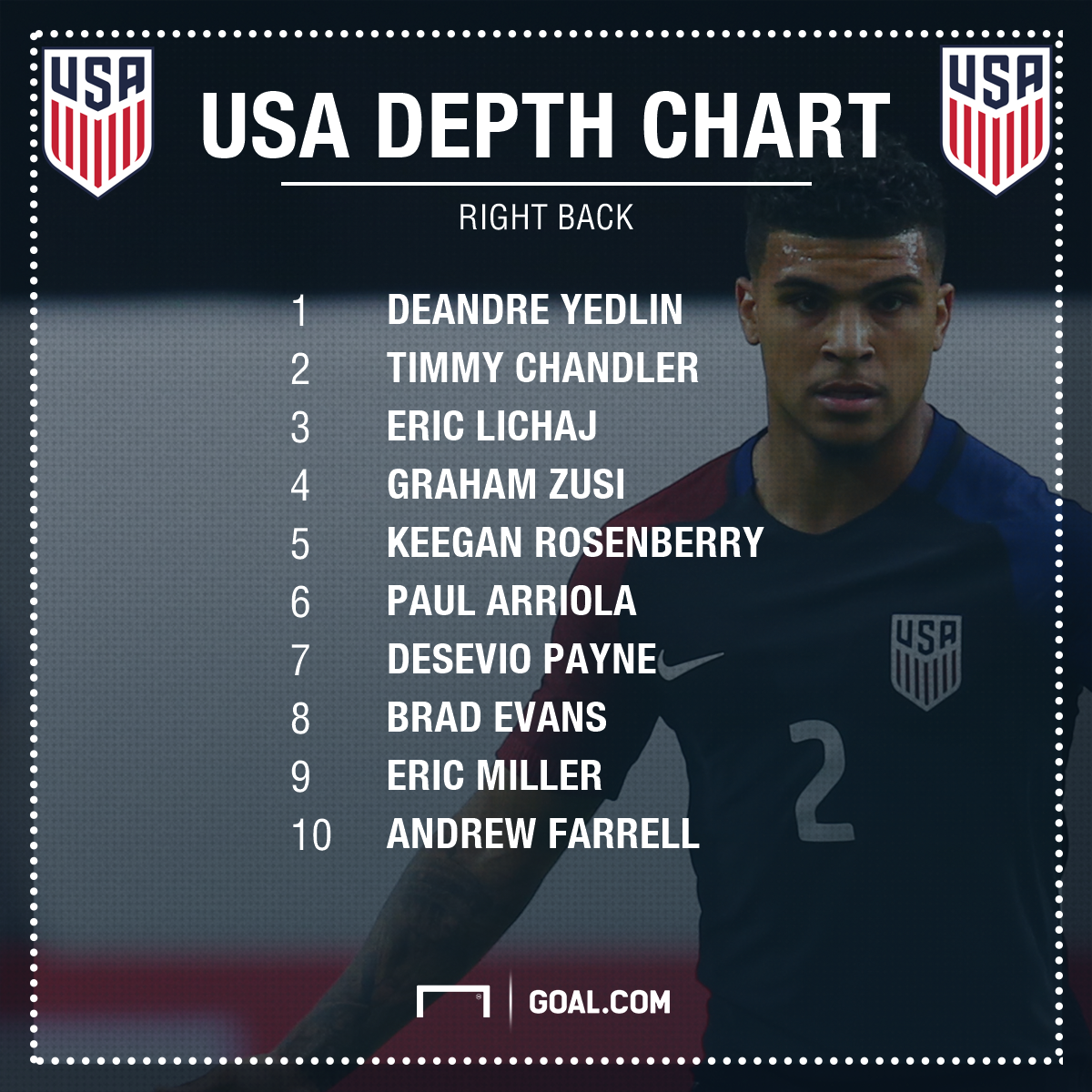 GFX USA Right Back Depth Chart 02102017