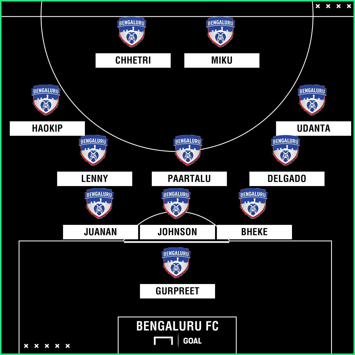 Bengaluru FC formation 3