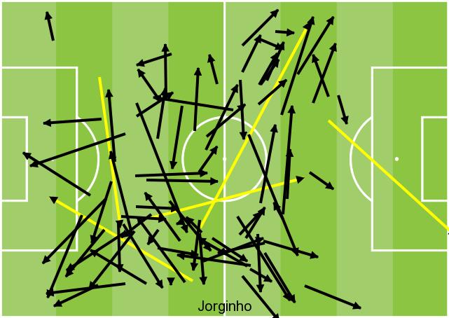 Jorginho passes GFX