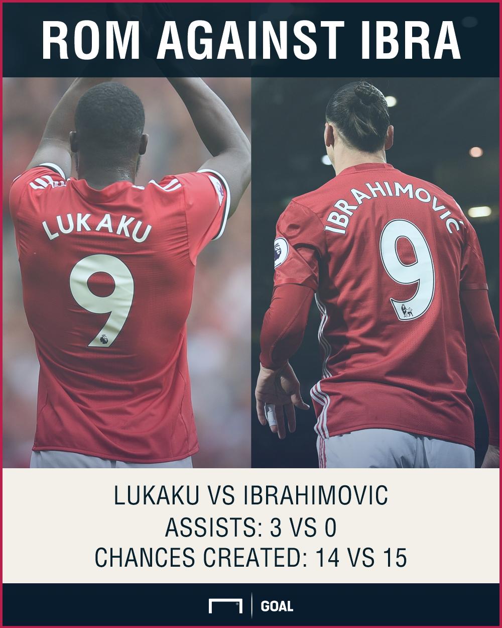 Romelu Lukaku Zlatan Ibrahimovic Manchester United assists