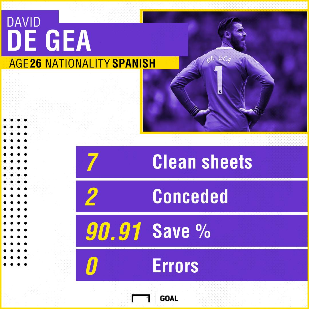 David de Gea Manchester United stats 191017