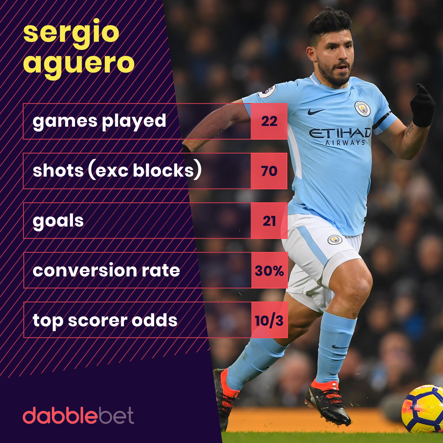Sergio Aguero Premier League Shot Stats