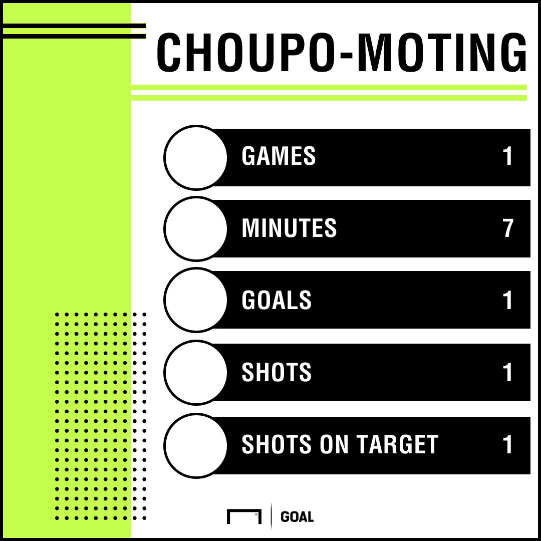 Eric Choupo-Moting