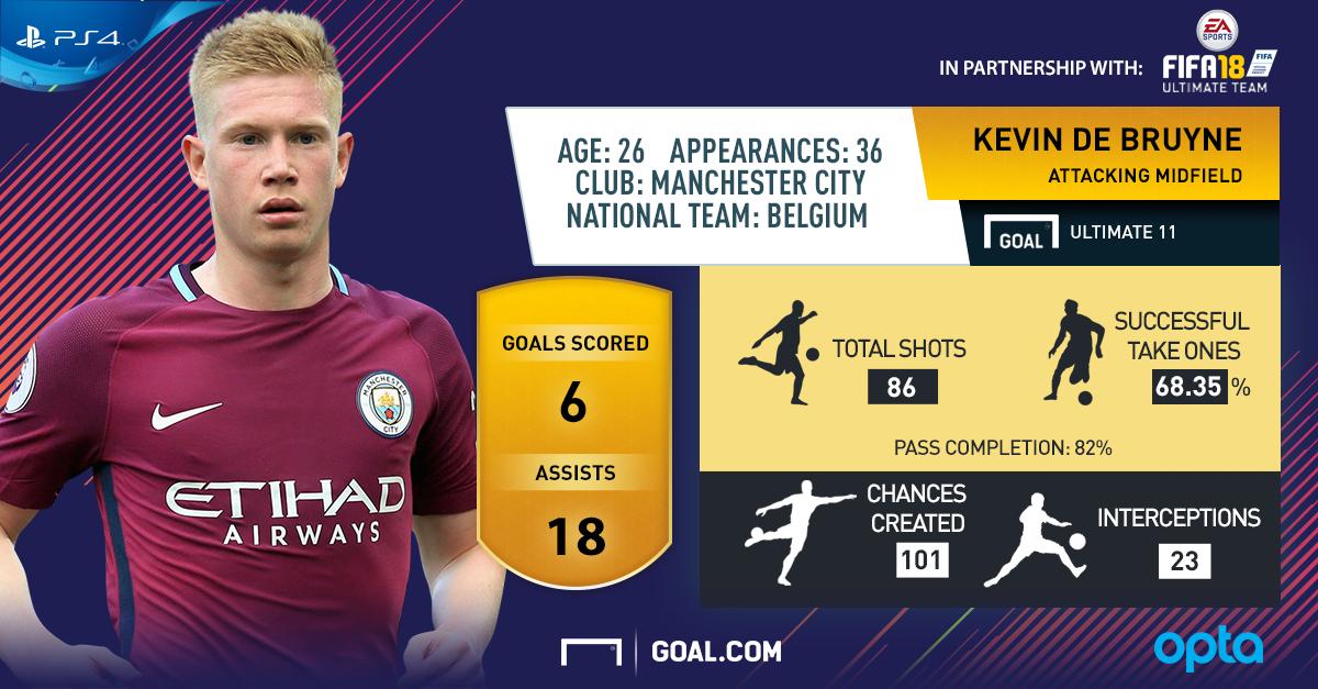 EN KVD FIFA18