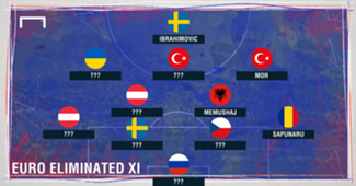 GFX ??? Euro Eliminated XI