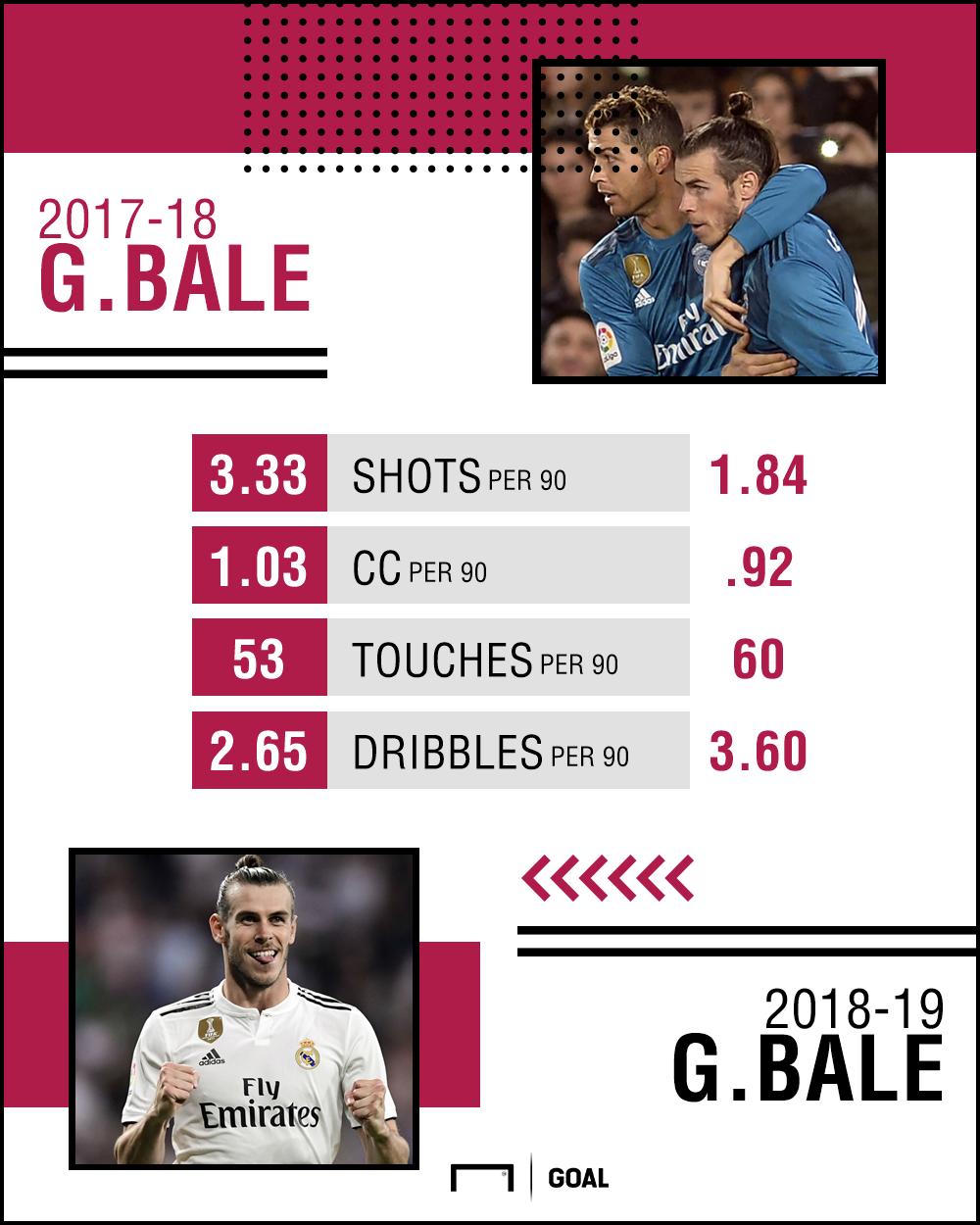 Gareth Bale stat comparison