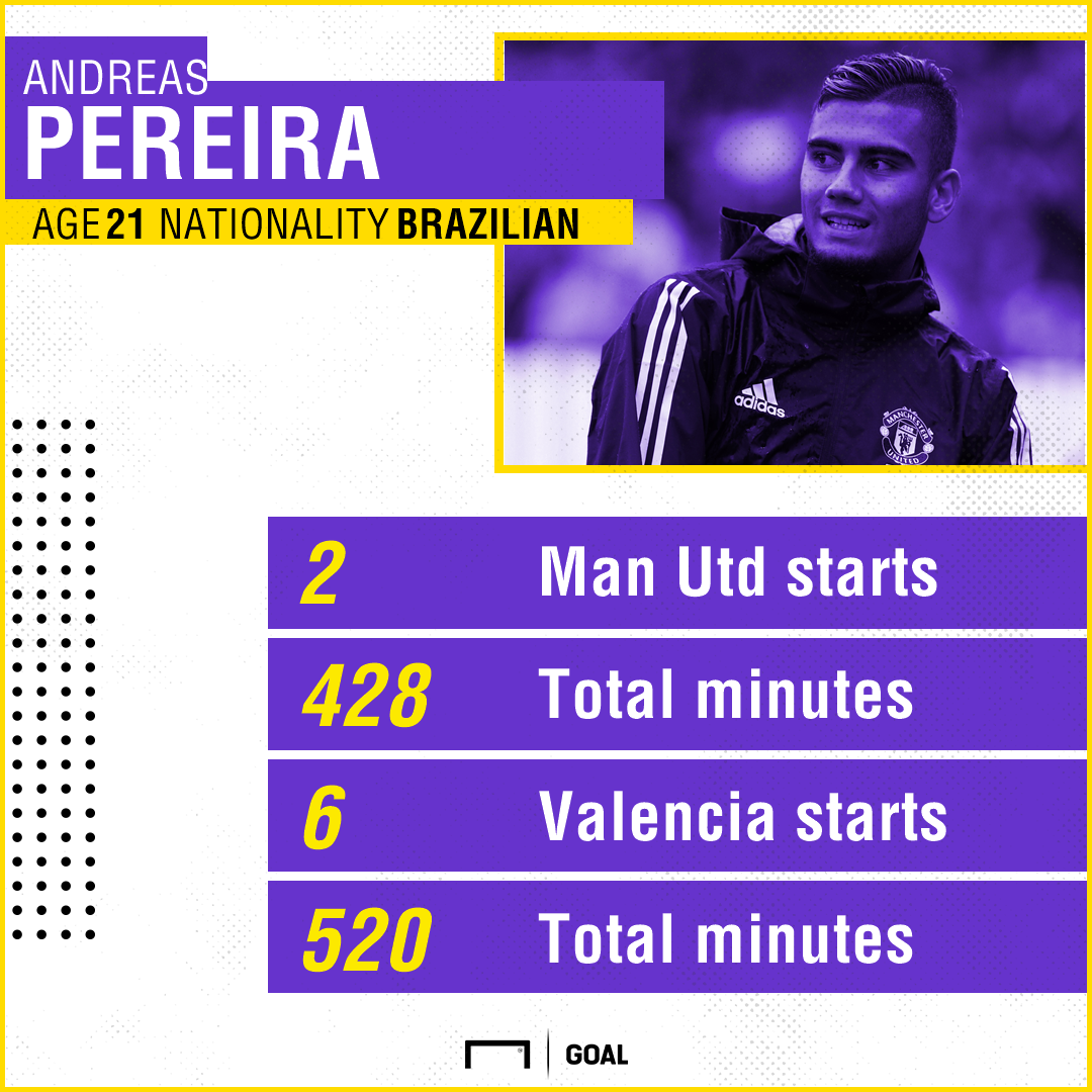 Andreas Pereira Manchester United Valencia stats