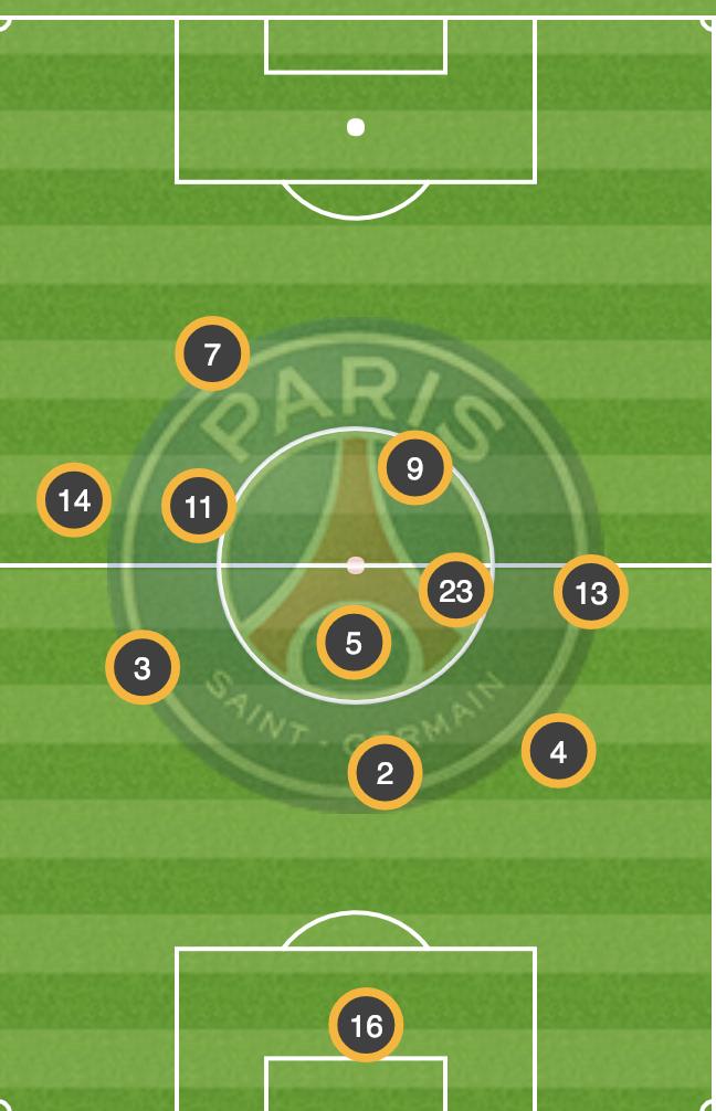 Position moyenne PSG 2è période OL-PSG