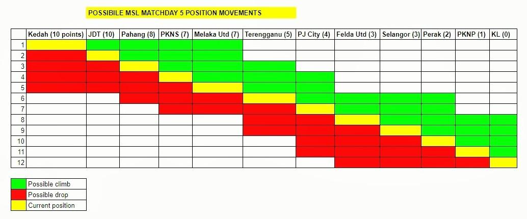 Malaysia Super League round 5 movements