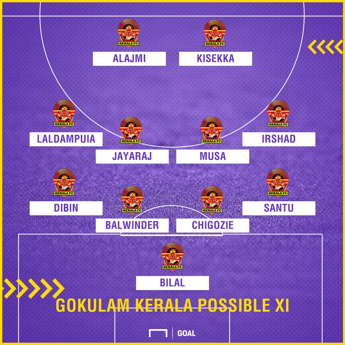 Gokulam Kerala FC possible XI v Mohun Bagan