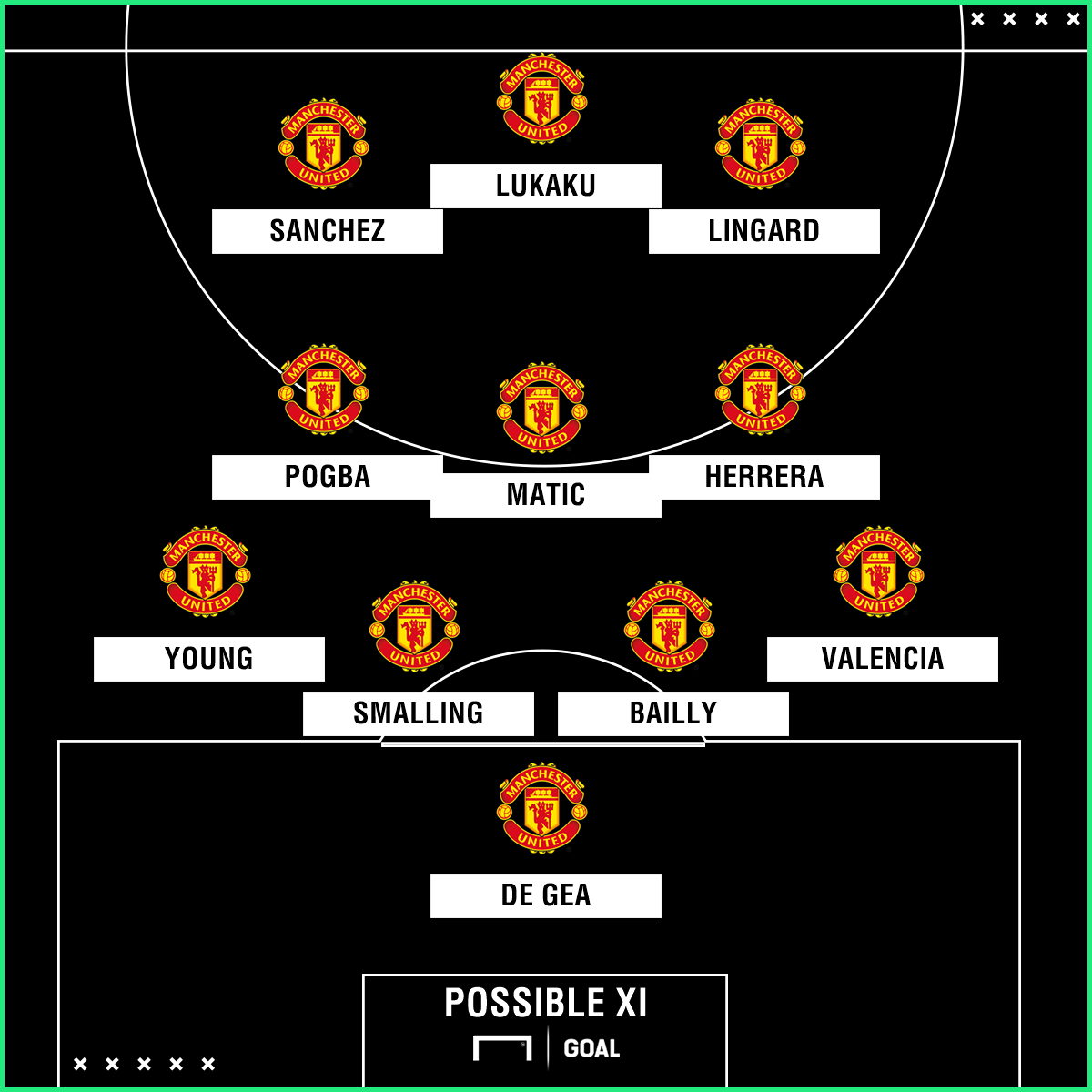 Man Utd possible XI