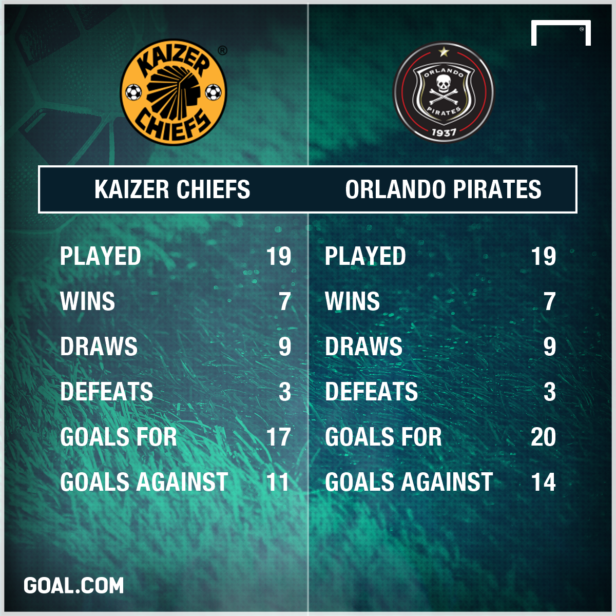 Chiefs & Pirates records
