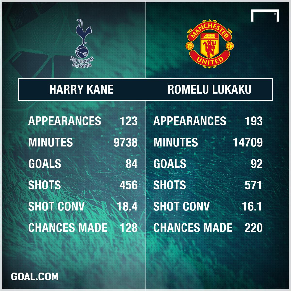Kane vs Lukaku stats
