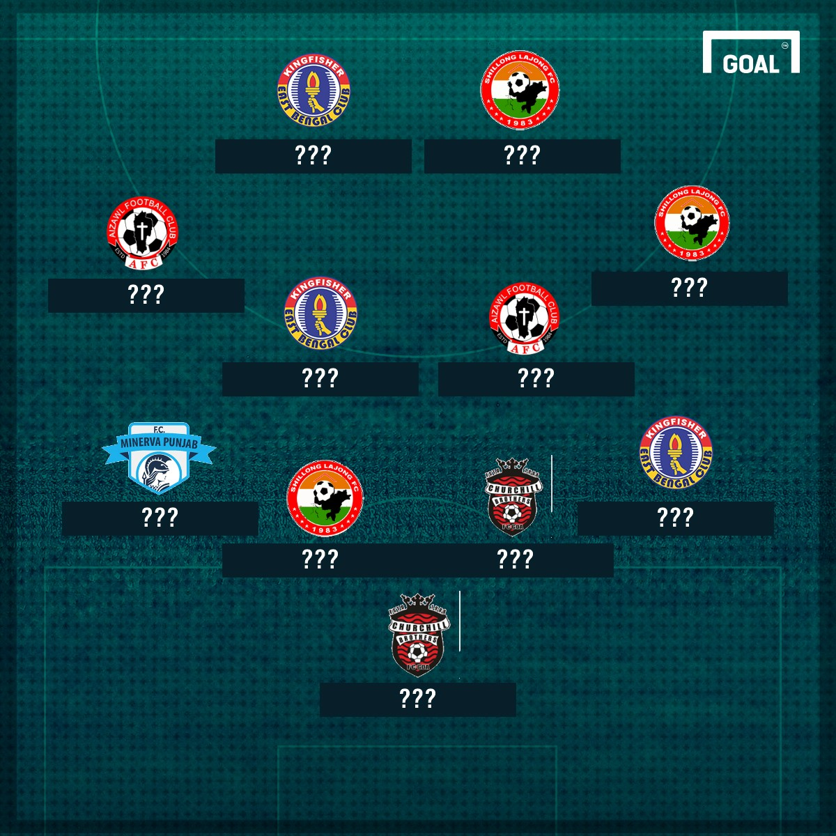 I-League Team of the Round six