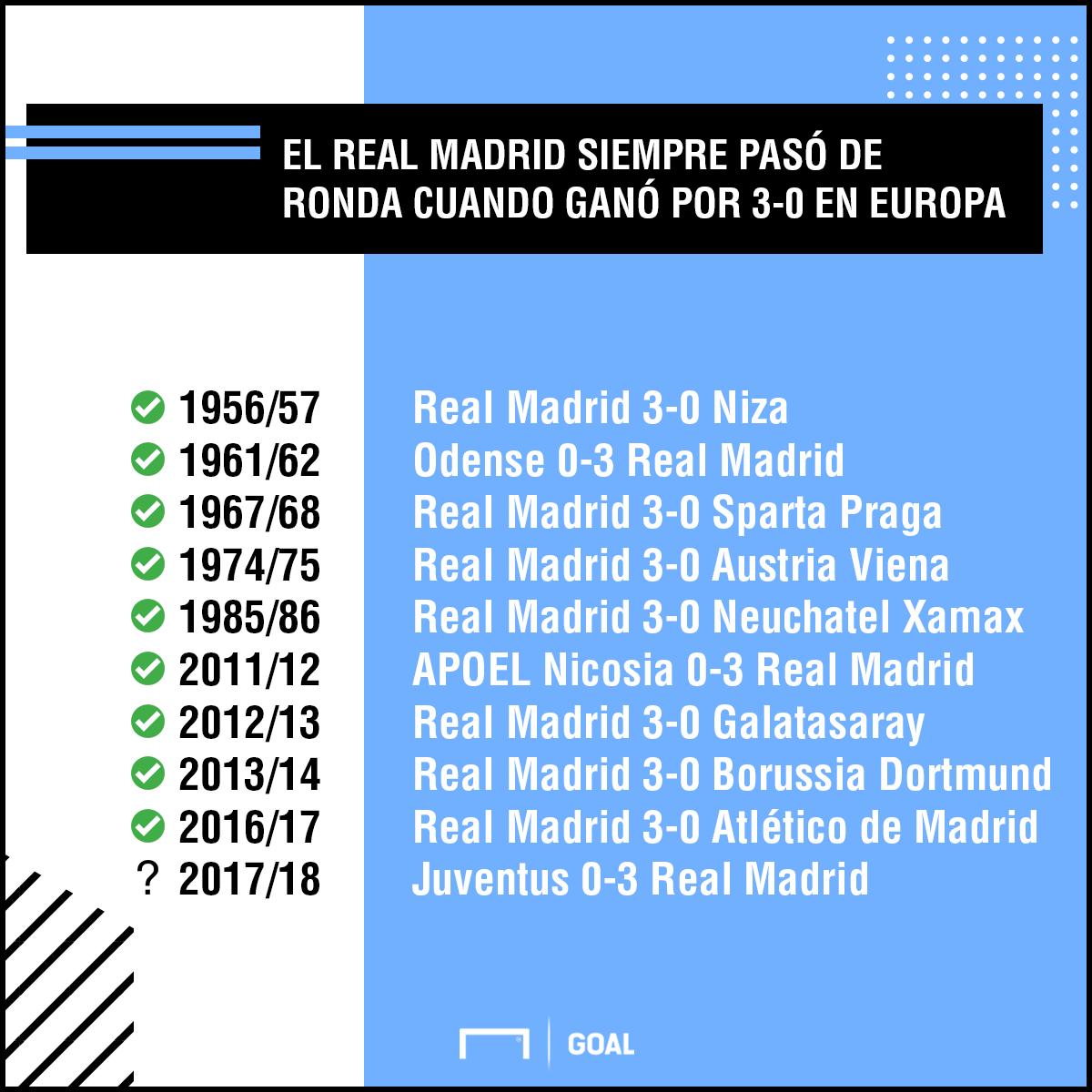 Real Madrid 3-0