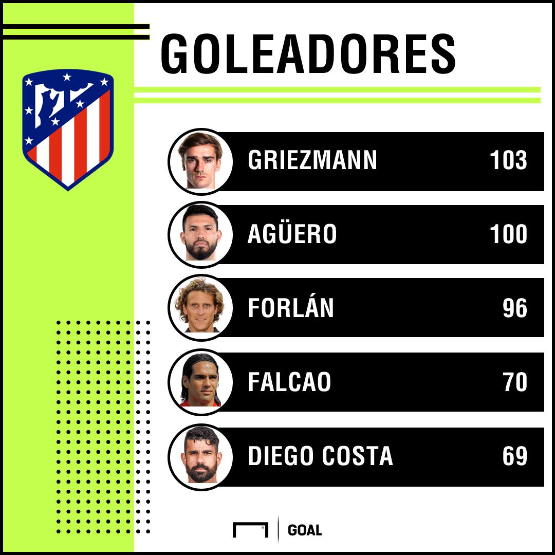 Golesdores Atlético