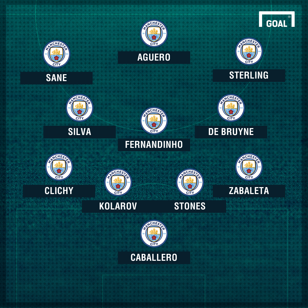 Man City v Chelsea XI