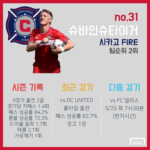 Bastian Schweinsteiger MLS Stats