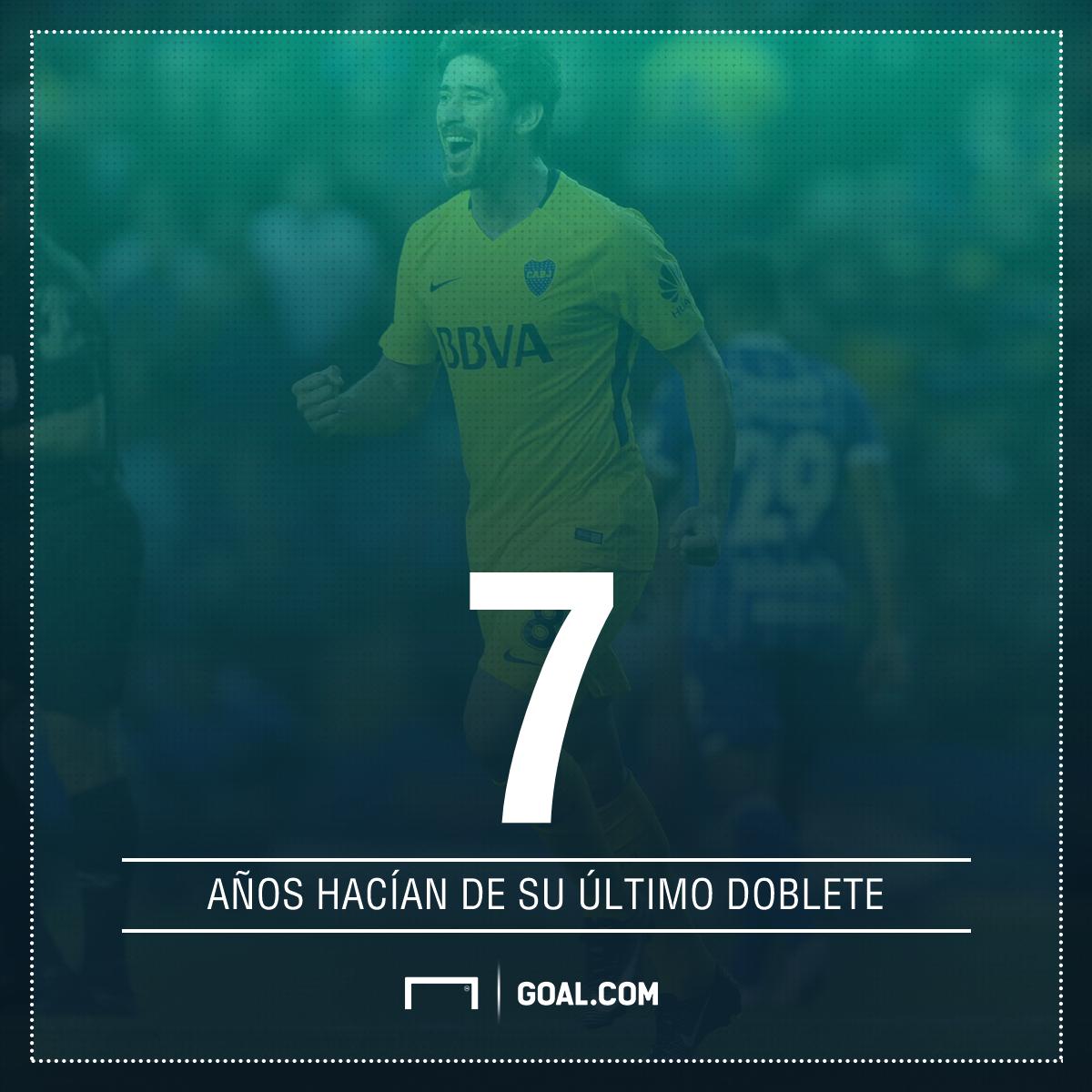 GFX Stat Pablo Perez Doblete