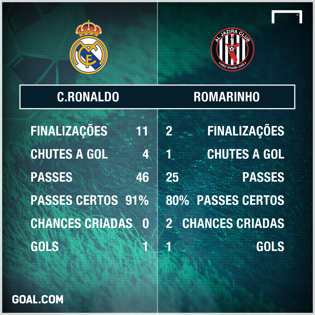 GFX Cristiano Ronaldo vs Romarinho