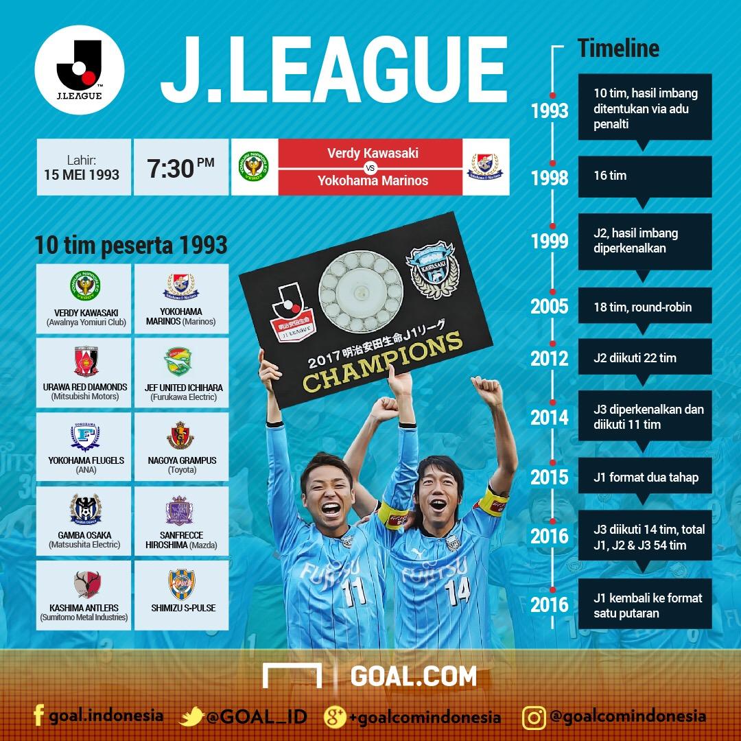 GFXID Sejarah J.League