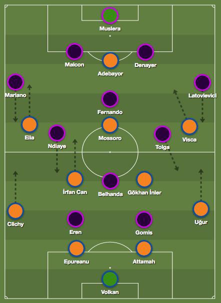 Basaksehir Galatasaray 2017 Tactics