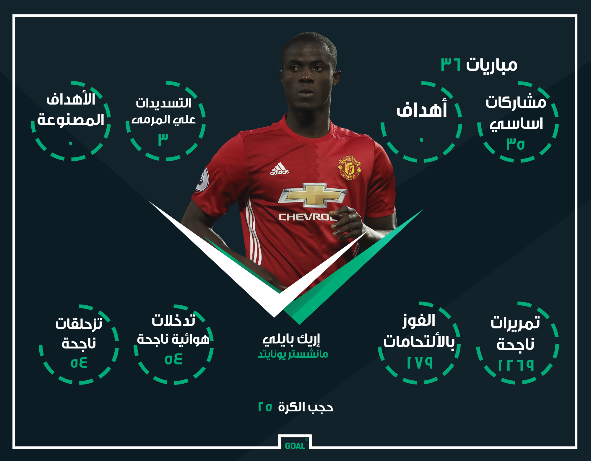 Arabic GFX Manchester united Eric Baily