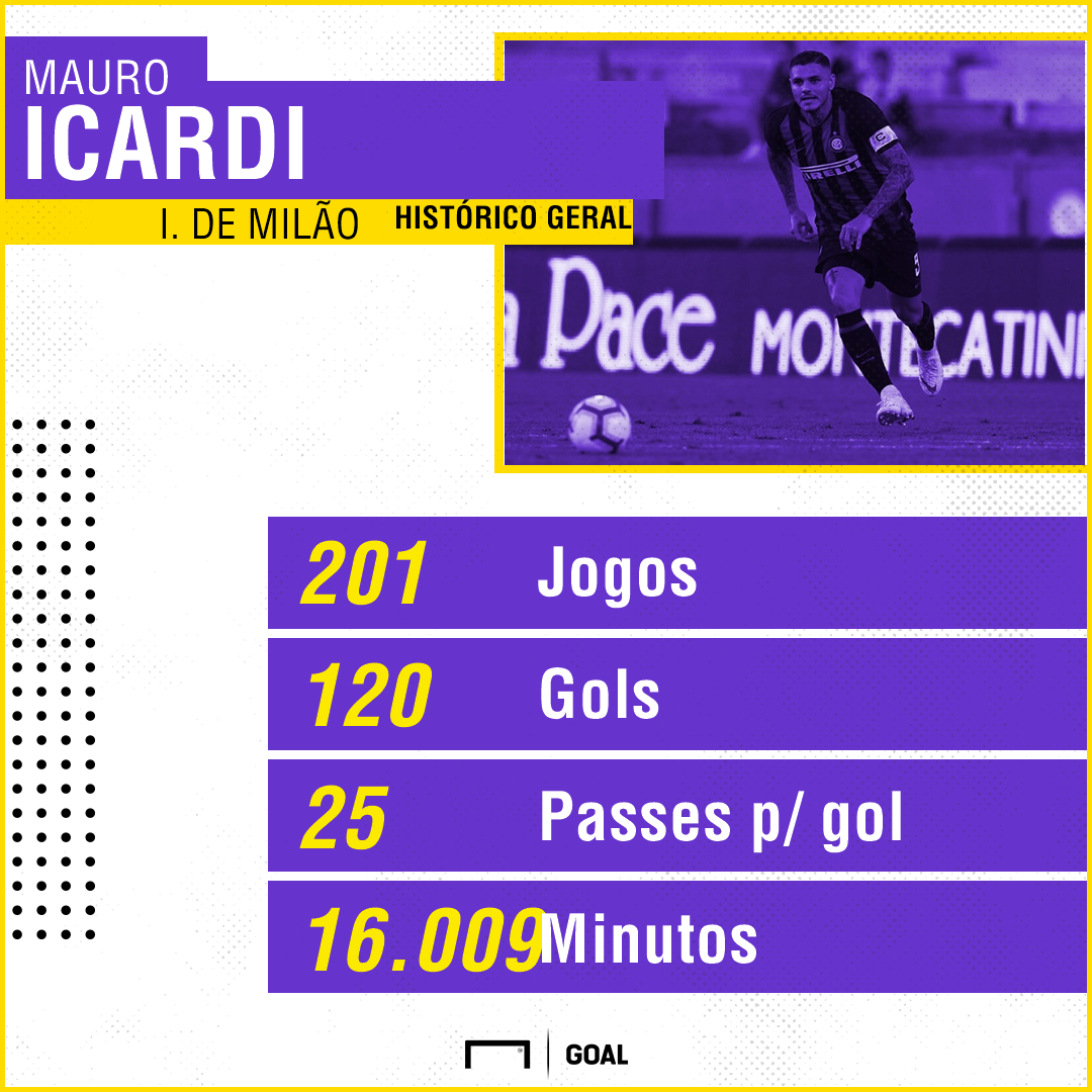 Icardi fica cada vez mais distante do Real Madrid