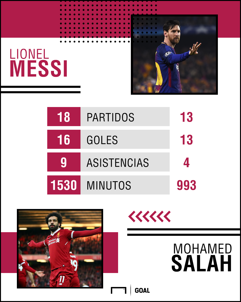 GFX Messi Salah Spanish