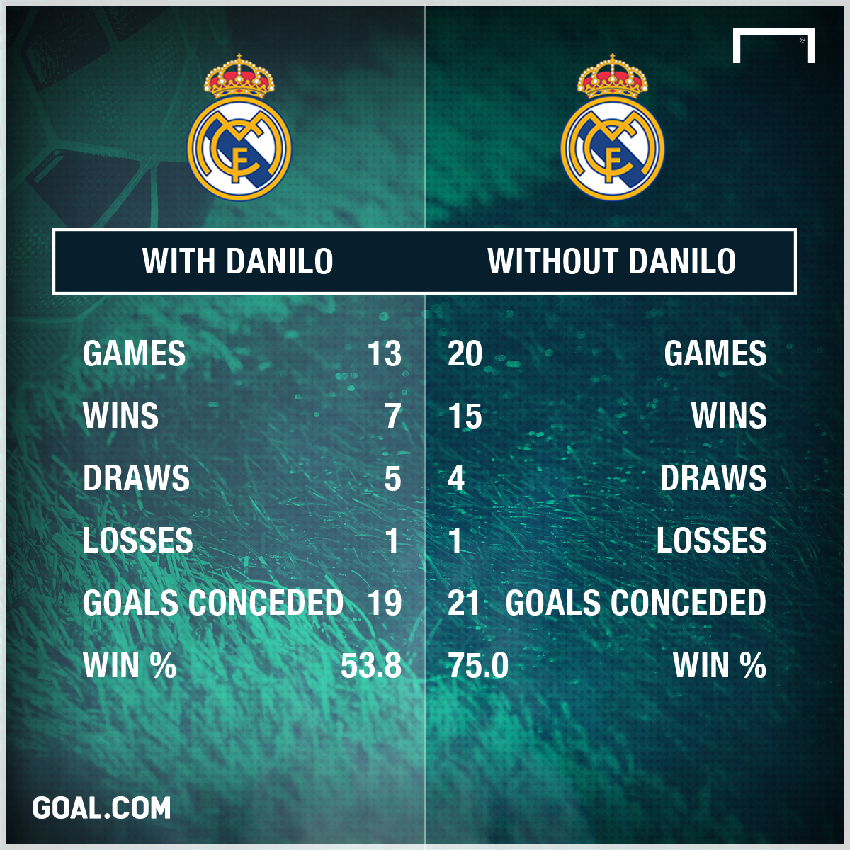 Danilo comparison graphic