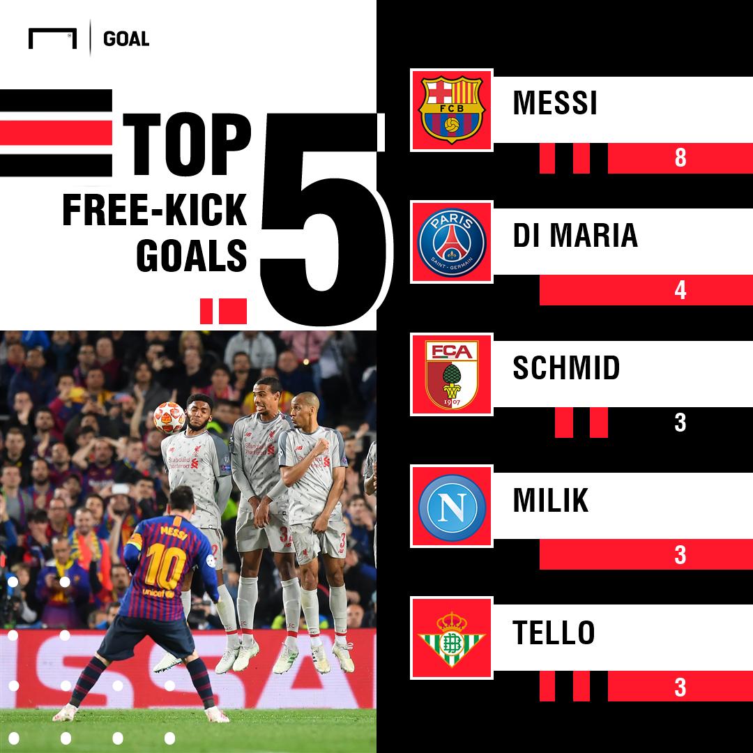 Lionel Messi Free-kick Goals PS