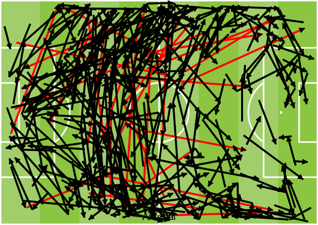 Arsenal passes vs Fulham 2018-19