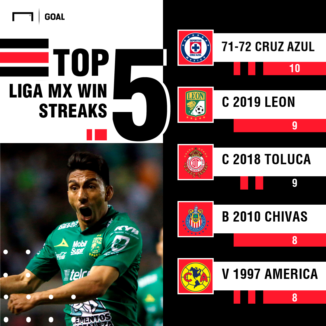 Liga MX winning streaks