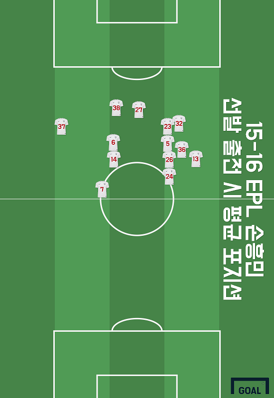 15/16 Son Heung-min average positions