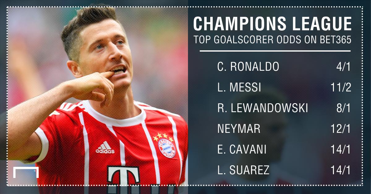 Champions League top scorer odds graphic